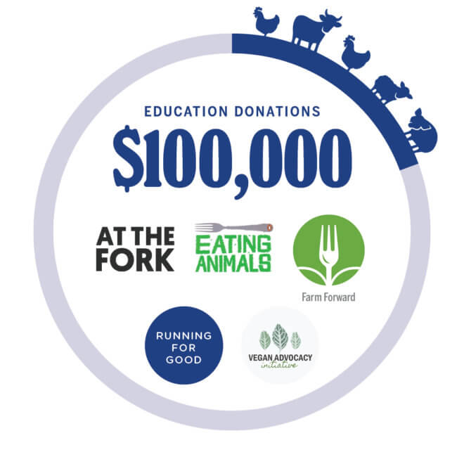 Dr. Bronner's infographic showing support for Farm Forward